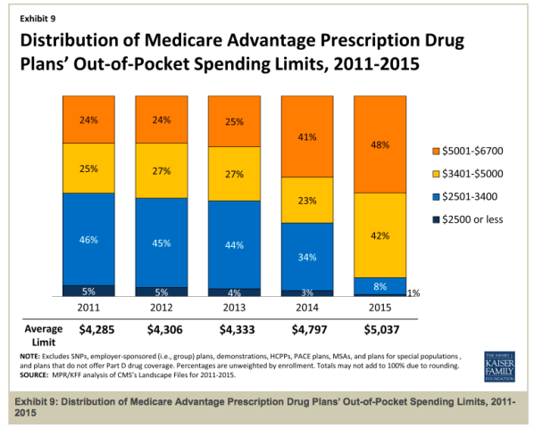 Changes in Medicare Advantage MOOp over time