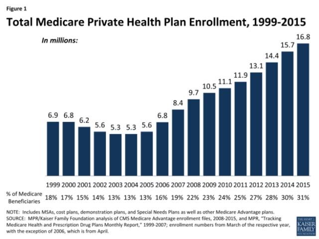 credit - http://kff.org/medicare/fact-sheet/medicare-advantage/