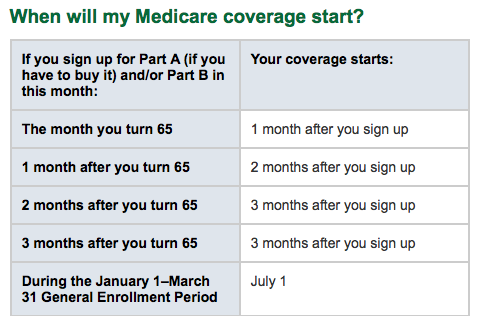 When Will My Medicare Start