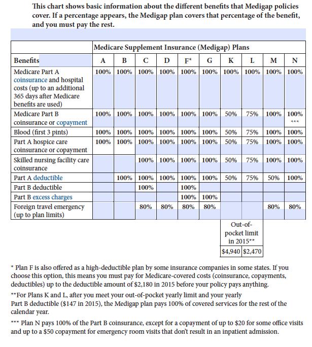 medigap chart choosing a medigap policy